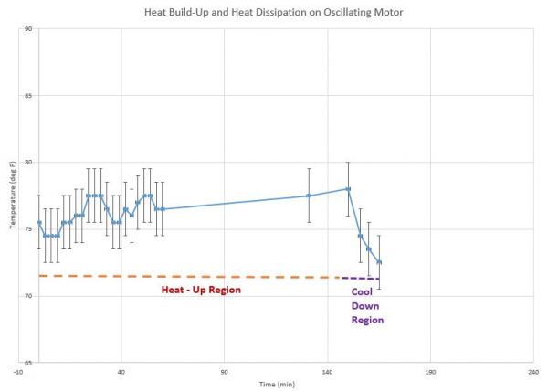 Heat Test Experimental Data