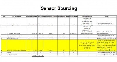 Sensors that have been sourced to collect measurements. Highlighted in yellow is a component that is dependent on the DAQ device the team is able to acquire.