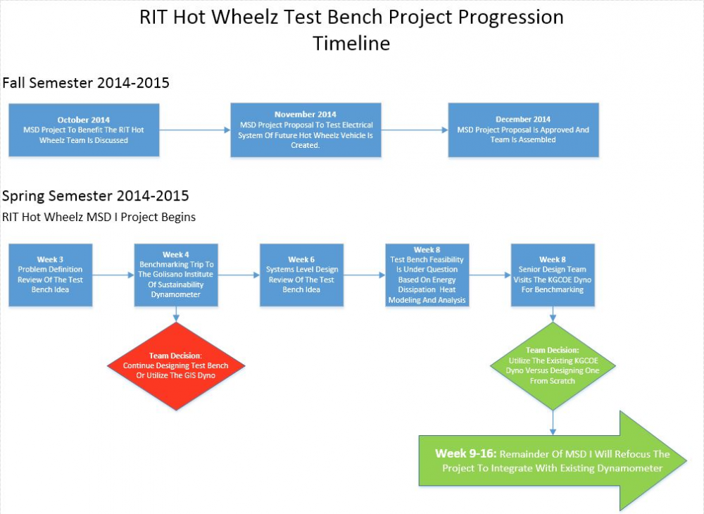 Project Progression Flowchart