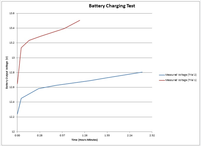 Battery Charging Results
