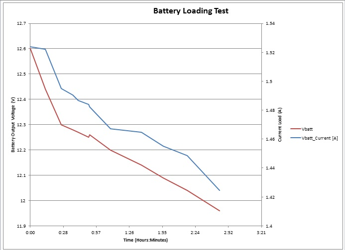 Battery Load Test Results Plotted vs. Load Current