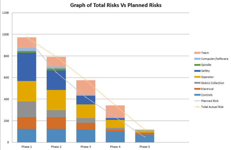 public/Photo%20Gallery/Planned%20Risks%20Graph.png