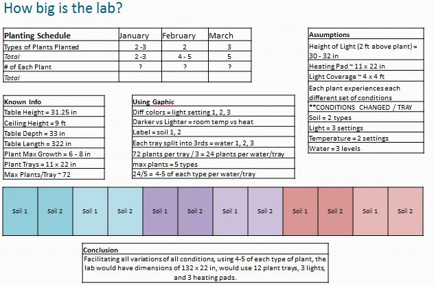 Feasibility_Lab_Size