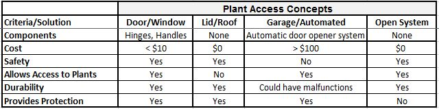 Plant_Access_Benchmarking