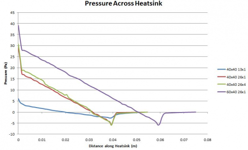 Pressure Drop from ANSYS data for various heatsinks.