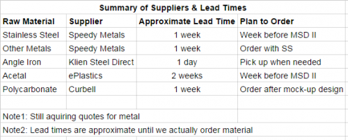Suppliers and Leadtimes