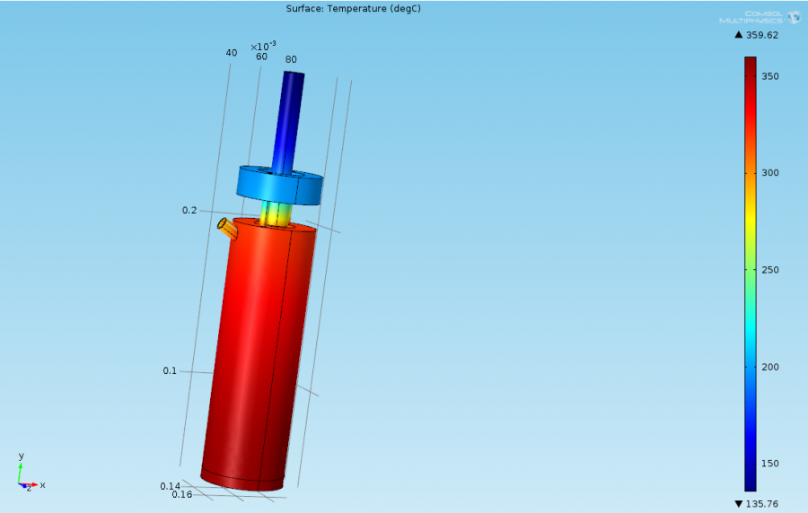 Simulation of Temperature Distribution
