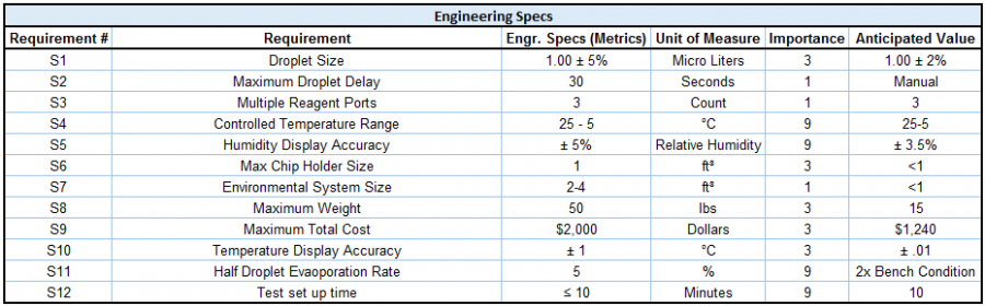 public/Final Documents/Engineering Specs.PNG