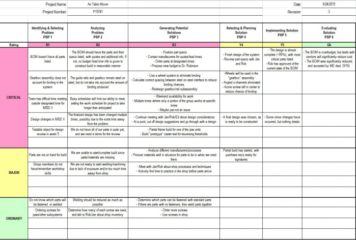 public/MSD II Phase II/P15741 Problem Tracking Sheet Phase II Update.JPG