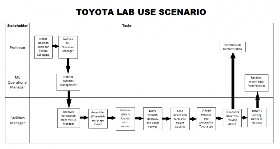 public/Problem Definition Documents/Toyota_Use_Scenario.jpg