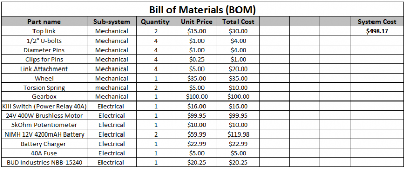 public/Bill of Materials.png