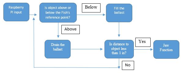 Buoyancy Control Flow Chart