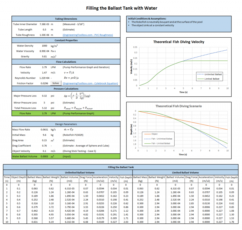 Ballast Tank Filling Calculations