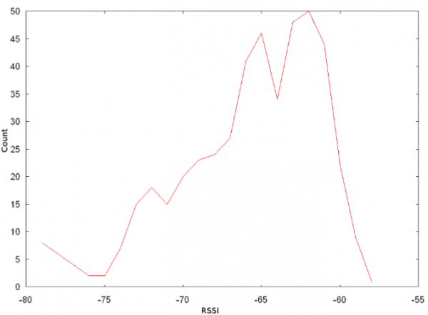 Histogram of RSSI variation