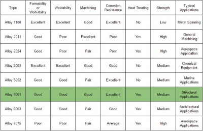 Aluminum Comparison Chart