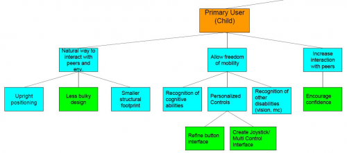 Primary User Decomposition