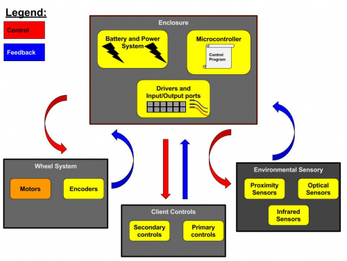 Systems Architecture Overview