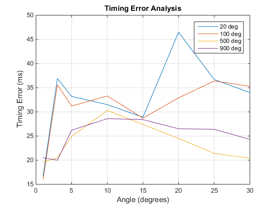 public/Photo%20Gallery/4_13_16_motor_timing_analysis.png