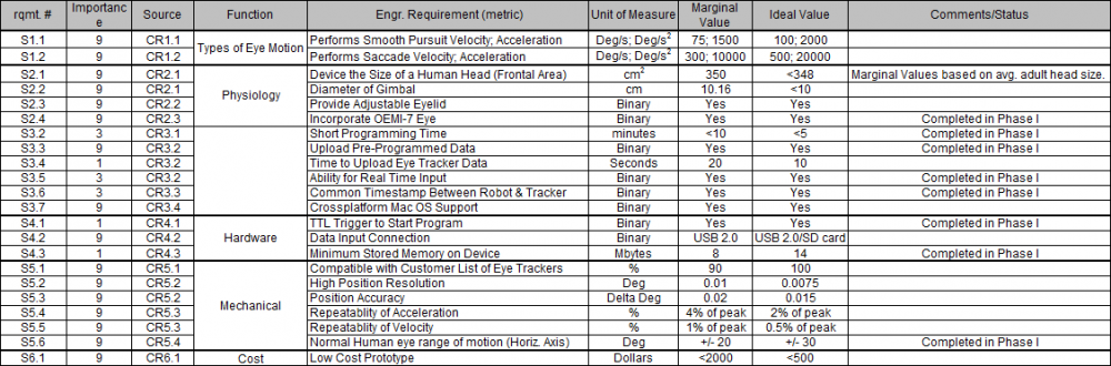 public/Photo%20Gallery/Engineering Requirements 2-3-2016.png