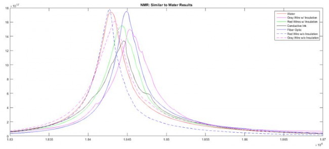 NMR: Similar to Water Results