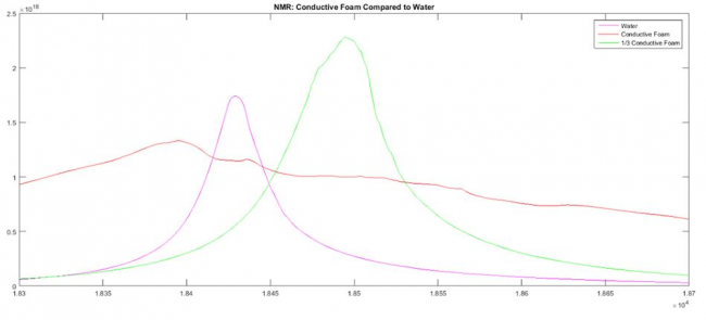 NMR: Conductive Foam Compared to Water