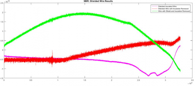 NMR: Shielded Wire Results