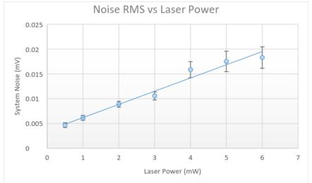 Figure 1: Noise Response to Increased Laser Power