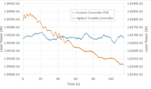 Figure 2: Laser power vs. time in the high-end Agilent laser controller (orange) compared with that in the custom controller PCB (blue).