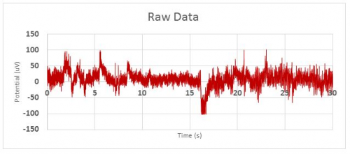 Figure 1: Raw Alpha EEG Data. Eye closure occurs at the artifact just after 15 seconds