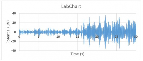 Figure 2: Alpha wave EEG data filtered in LabChart. Alpha wave content is clearly visible after 15 seconds