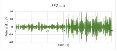 Figure 3: Alpha wave EEG data filtered in EEGLab. Alpha wave content is still visible after 15 seconds