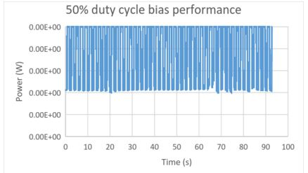 50% Duty Cycle bias performance