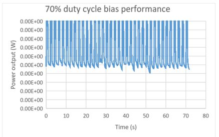 70% Duty Cycle bias performance