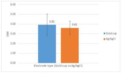 Ag/AgCl vs Gold cup Electrode