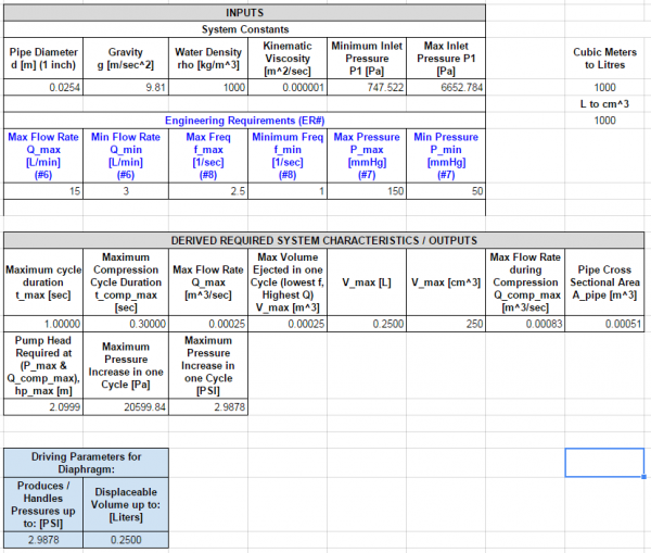 Screen shot of the Hydraulic Calculation Spreadsheet