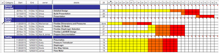 Gantt Chart for upcoming and final MSD Phase