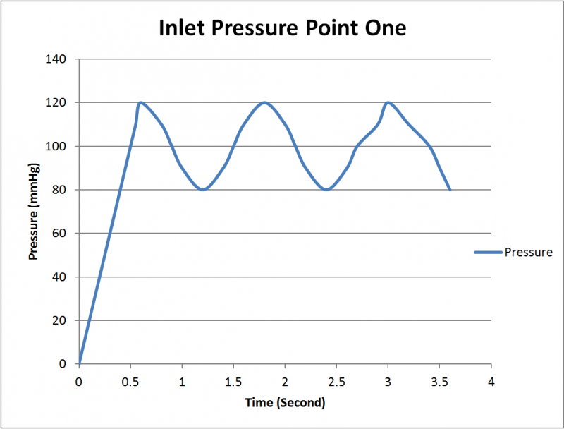 Timing Diagram at the inlet pressure point.