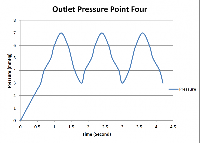 Timing Diagram at the outlet pressure point.