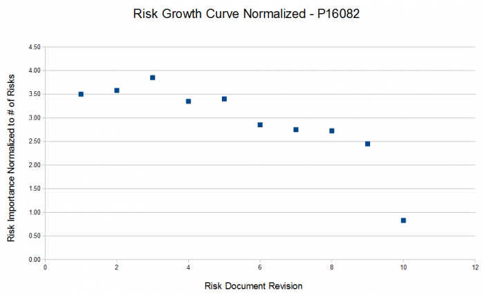 public/Project Management/risk and problem management/Risk Growth Curve Normalized.PNG