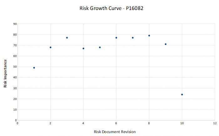 public/Project Management/risk and problem management/Risk Growth Curve.PNG