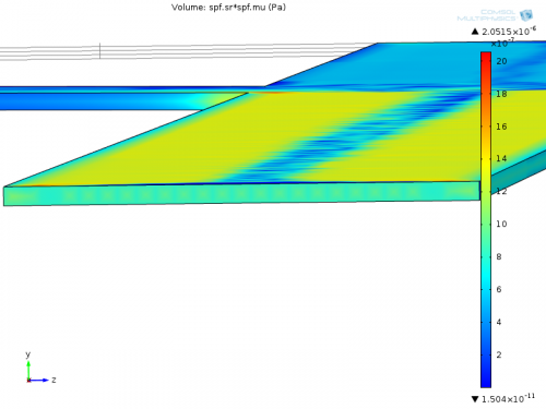 Shear stress in a three channel configuration zoomed on the channel entrance