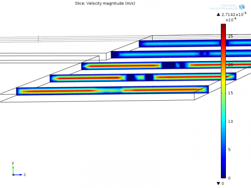 Velocity profile in a three channel configuration zoomed on the channel entrance