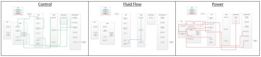 System Flowchart separated by Control, Fluid Flow, and Power