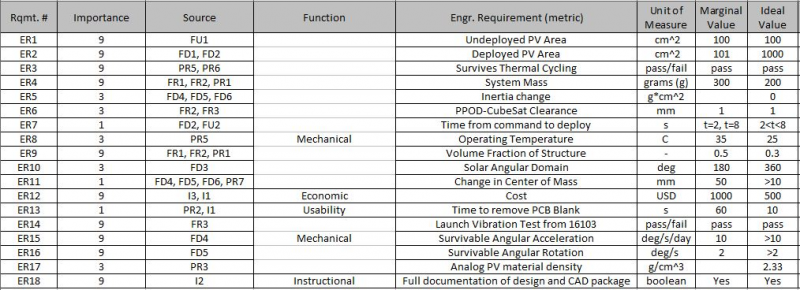First Draft of Engineering Requirements (Sep 9, 2015)
