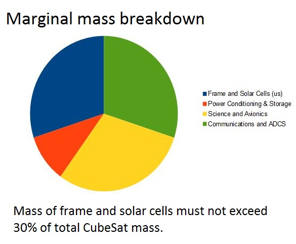 public/Photo%20Gallery/Mass_Breakdown_Pie_Chart.JPG