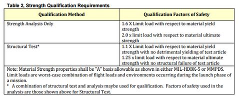 Strength Qualification Requirements. Ref:LSP-REQ-317.01 (Sep 2, 2015)