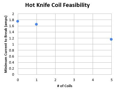 Hot knife improvement with added coils(10/15/15)