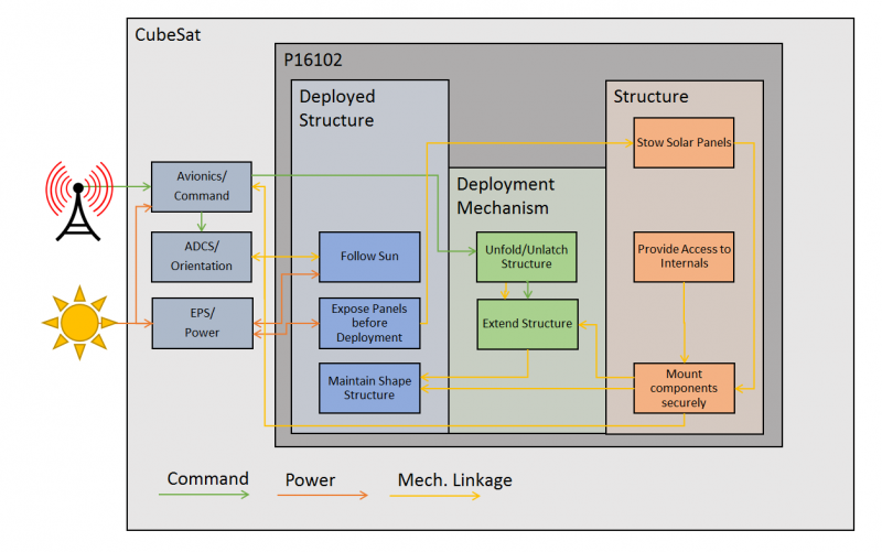 System Architecture and Interconnect (October 2015)