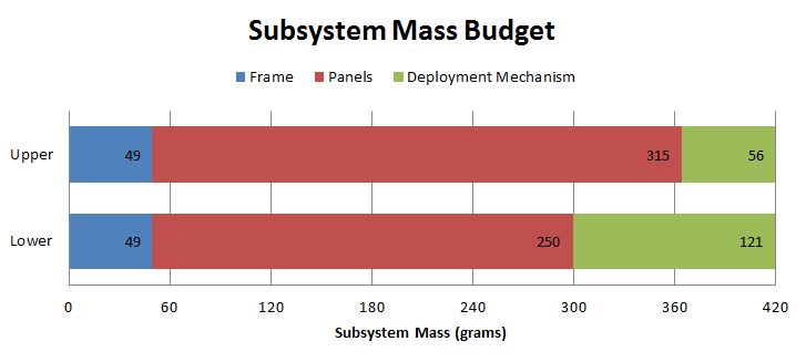 Preliminary Mass Budget for Three Major Subsystems (October 18th)