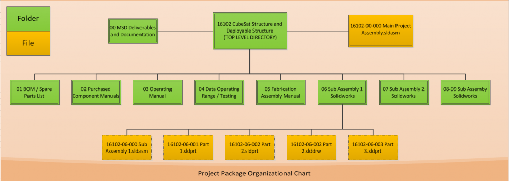 Project Package Structure